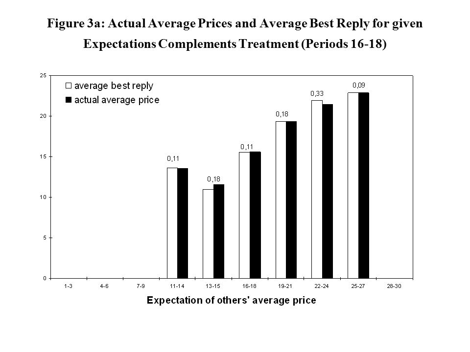 Figure 3a: Actual Average Prices and Average Best Reply for given Expectations Complements Treatment (Periods 16-18)