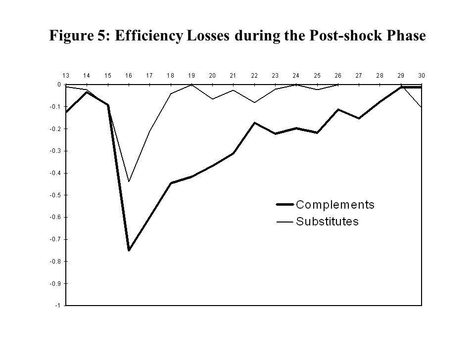 Figure 5: Efficiency Losses during the Post-shock Phase