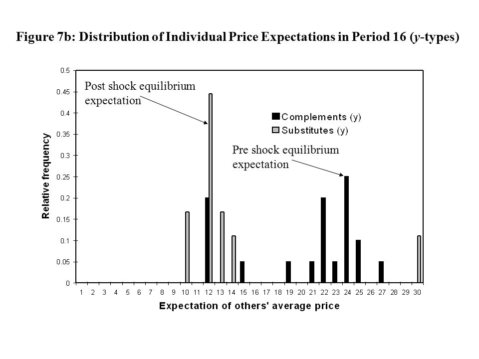 Figure 7b: Distribution of Individual Price Expectations in Period 16 (y-types) Pre shock equilibrium expectation Post shock equilibrium expectation