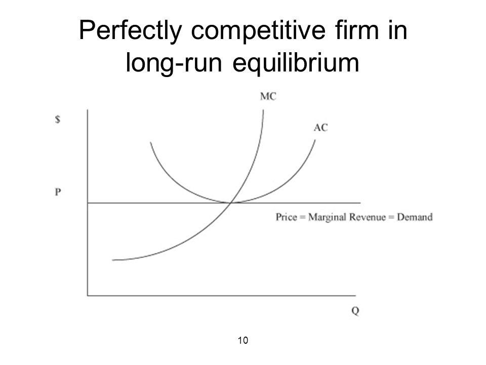 10 Perfectly competitive firm in long-run equilibrium