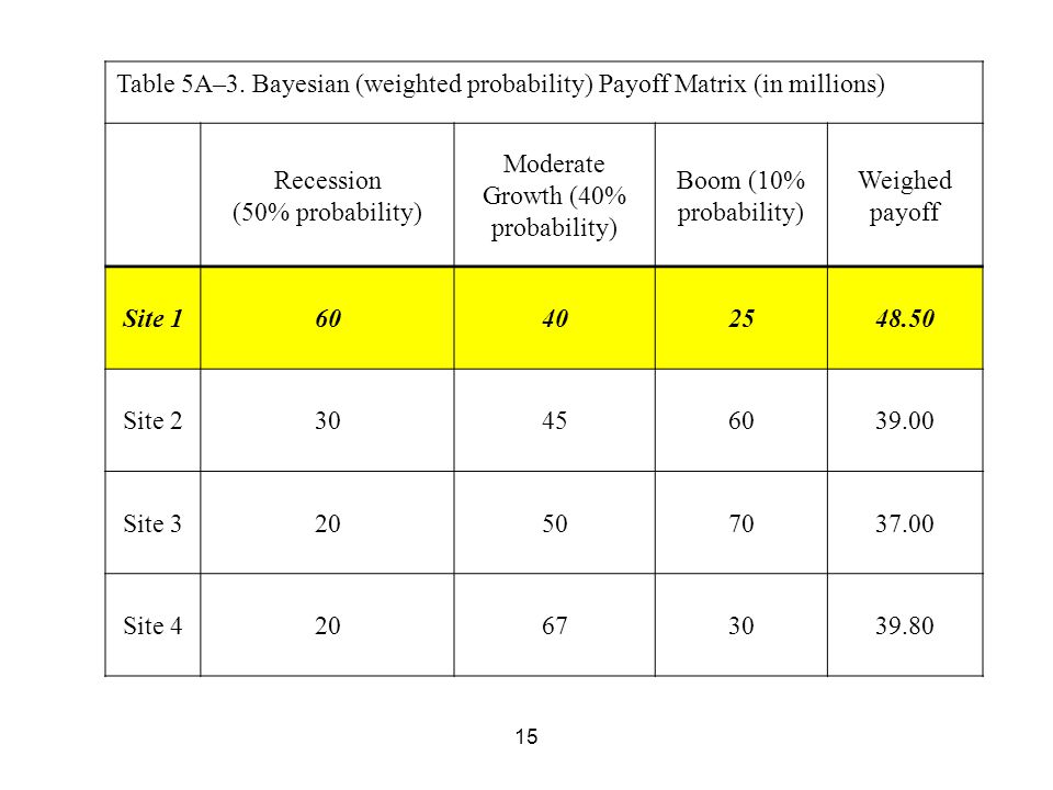 15 Table 5A–3. Bayesian (weighted probability) Payoff Matrix (in millions) Recession (50% probability) Moderate Growth (40% probability) Boom (10% pro