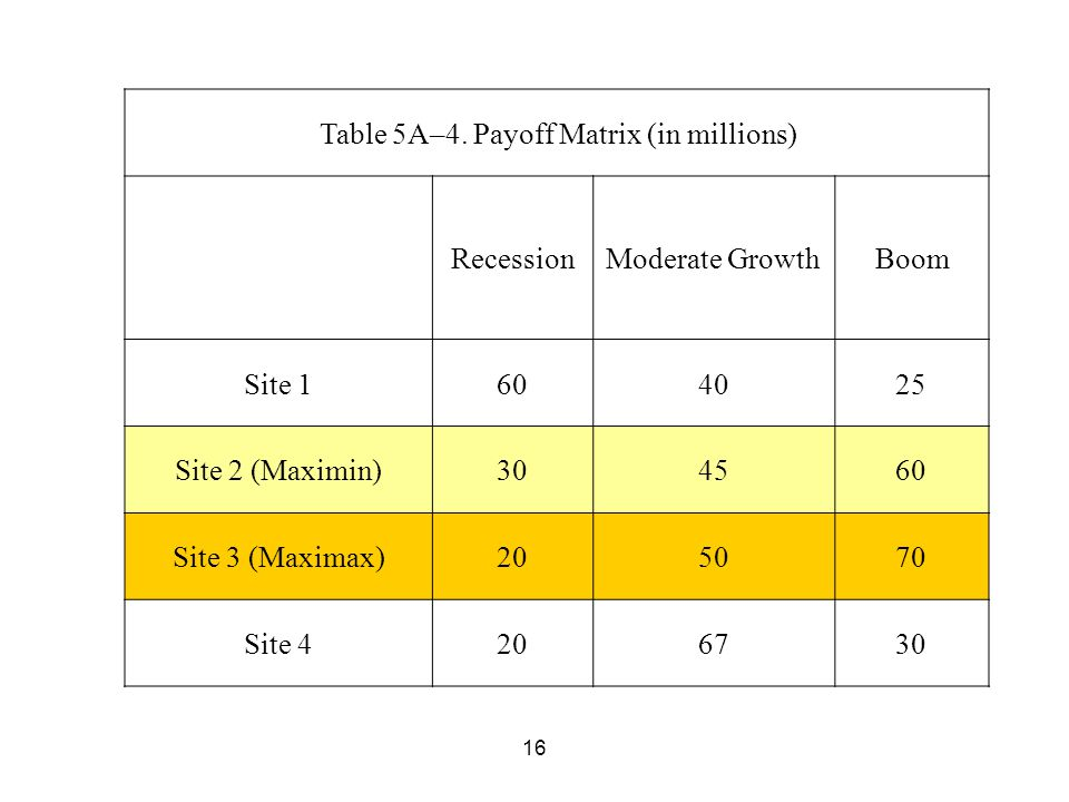 16 Table 5A–4. Payoff Matrix (in millions) RecessionModerate GrowthBoom Site 1604025 Site 2 (Maximin)304560 Site 3 (Maximax)205070 Site 4206730
