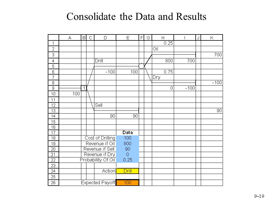 9-19 Consolidate the Data and Results