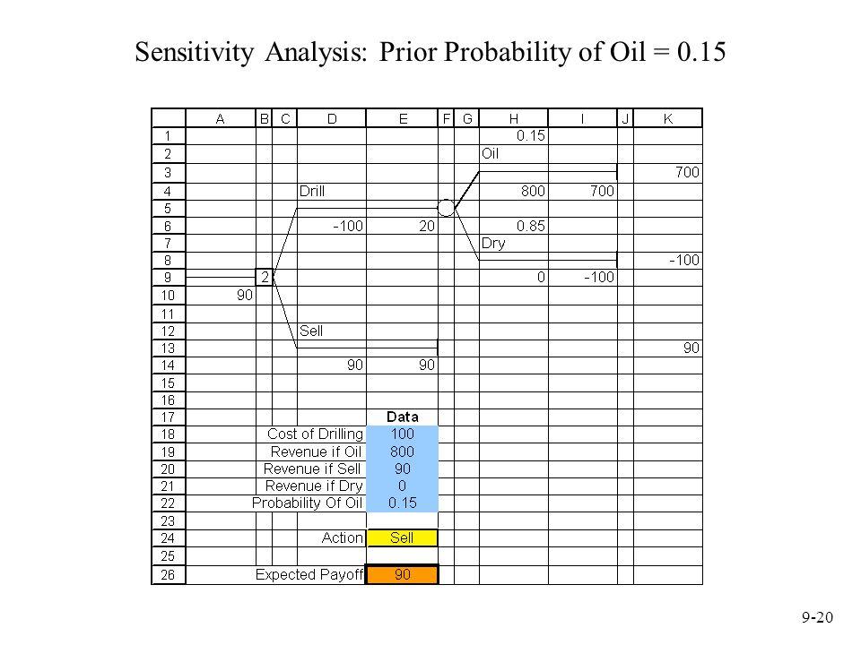 9-20 Sensitivity Analysis: Prior Probability of Oil = 0.15