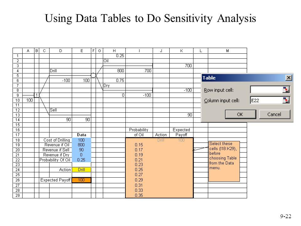 9-22 Using Data Tables to Do Sensitivity Analysis