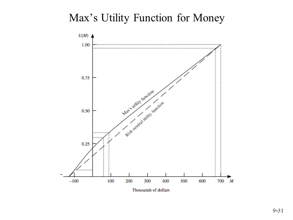 9-31 Max's Utility Function for Money