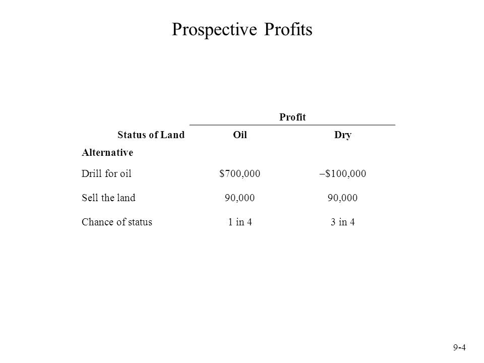 9-4 Prospective Profits Profit Status of LandOilDry Alternative Drill for oil$700,000–$100,000 Sell the land90,000 Chance of status1 in 43 in 4