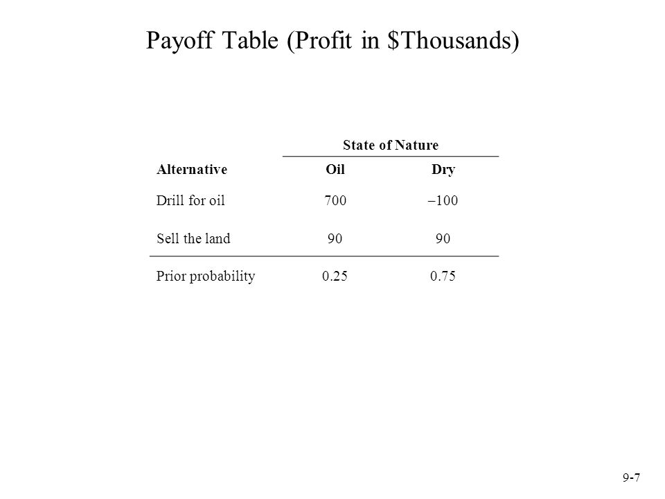 9-7 Payoff Table (Profit in $Thousands) State of Nature AlternativeOilDry Drill for oil700–100 Sell the land90 Prior probability0.250.75