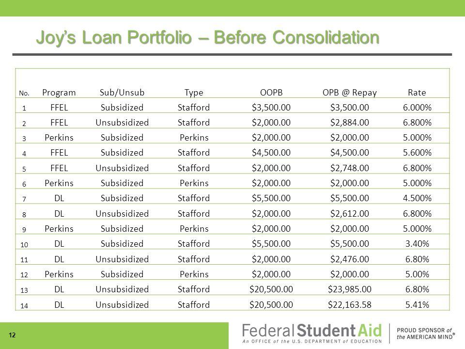 Joy's Loan Portfolio – Before Consolidation No.