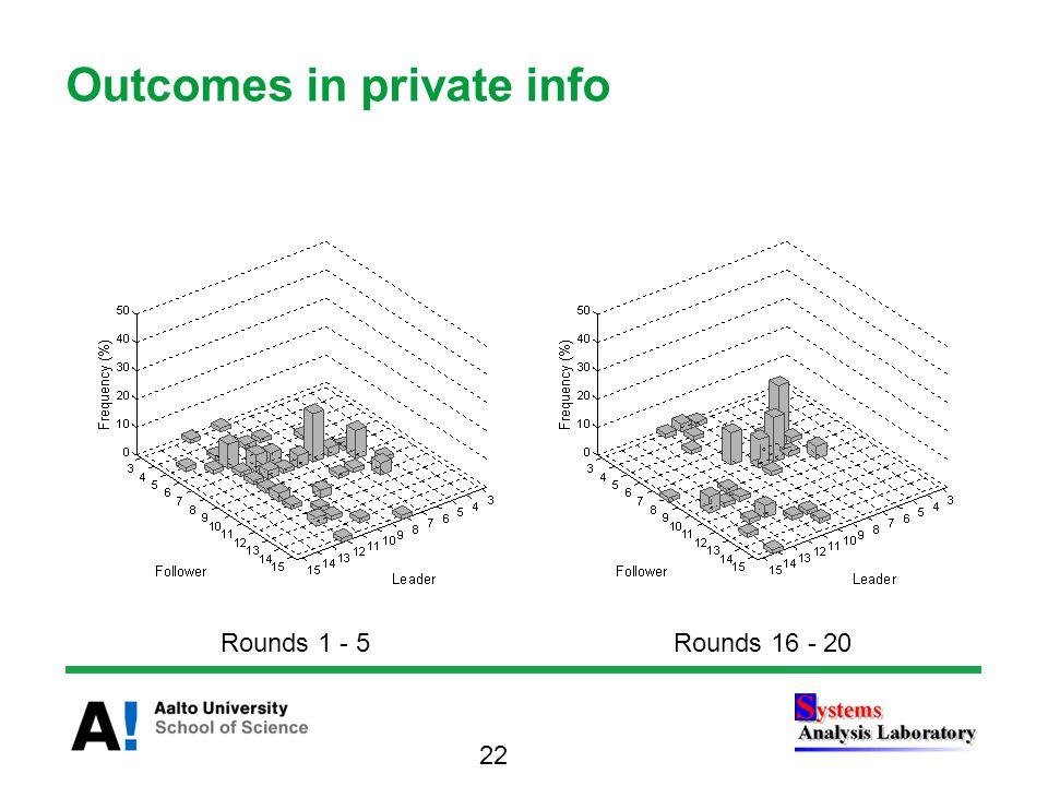 Outcomes in private info Rounds 1 - 5Rounds 16 - 20 22