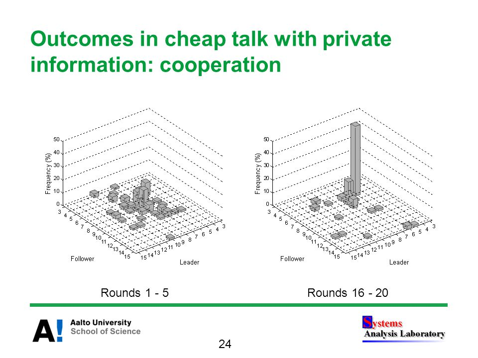 Outcomes in cheap talk with private information: cooperation 24 Rounds 1 - 5Rounds 16 - 20