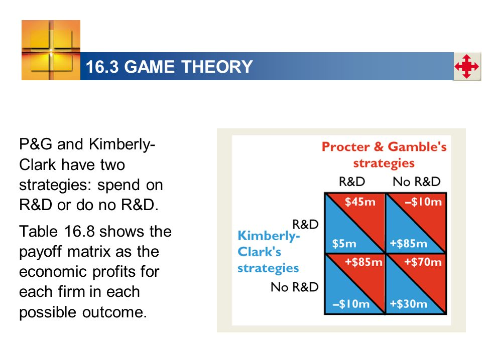 16.3 GAME THEORY P&G and Kimberly- Clark have two strategies: spend on R&D or do no R&D. Table 16.8 shows the payoff matrix as the economic profits fo