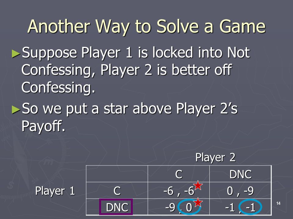 14 Another Way to Solve a Game ► Suppose Player 1 is locked into Not Confessing, Player 2 is better off Confessing.
