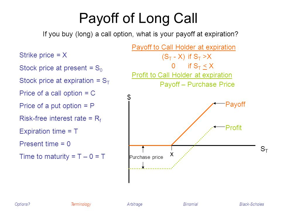 Payoff of Long Call Options?TerminologyArbitrageBinomialBlack-Scholes Strike price = X Stock price at present = S 0 Stock price at expiration = S T Pr