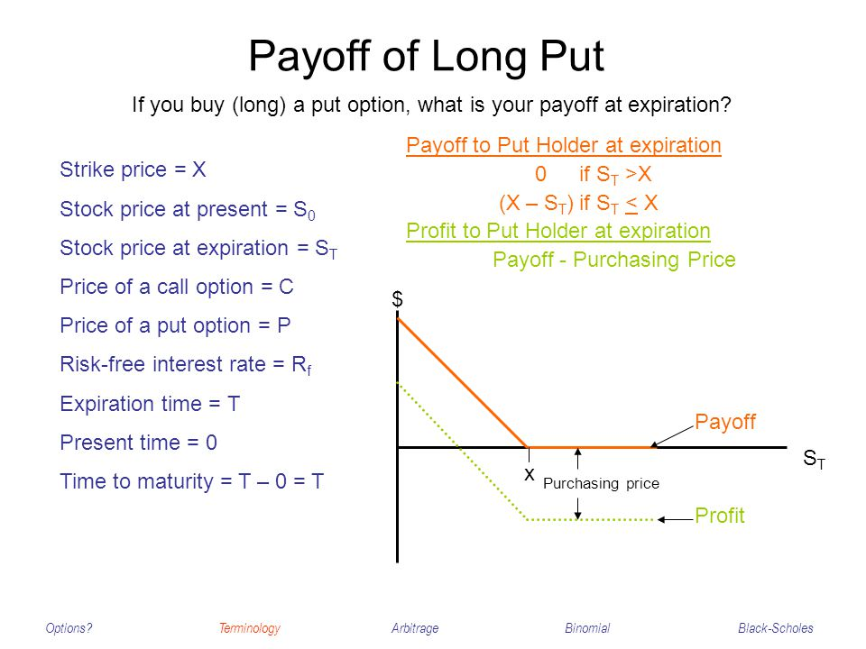 Payoff of Long Put Options?TerminologyArbitrageBinomialBlack-Scholes Strike price = X Stock price at present = S 0 Stock price at expiration = S T Price of a call option = C Price of a put option = P Risk-free interest rate = R f Expiration time = T Present time = 0 Time to maturity = T – 0 = T If you buy (long) a put option, what is your payoff at expiration.