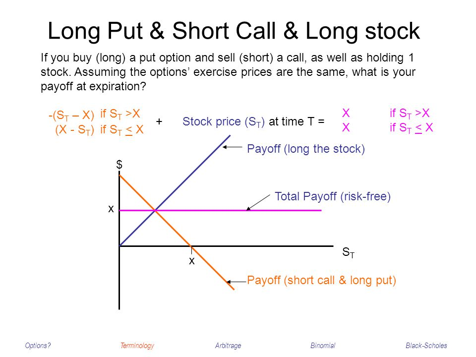 Long Put & Short Call & Long stock Options?TerminologyArbitrageBinomialBlack-Scholes If you buy (long) a put option and sell (short) a call, as well as holding 1 stock.