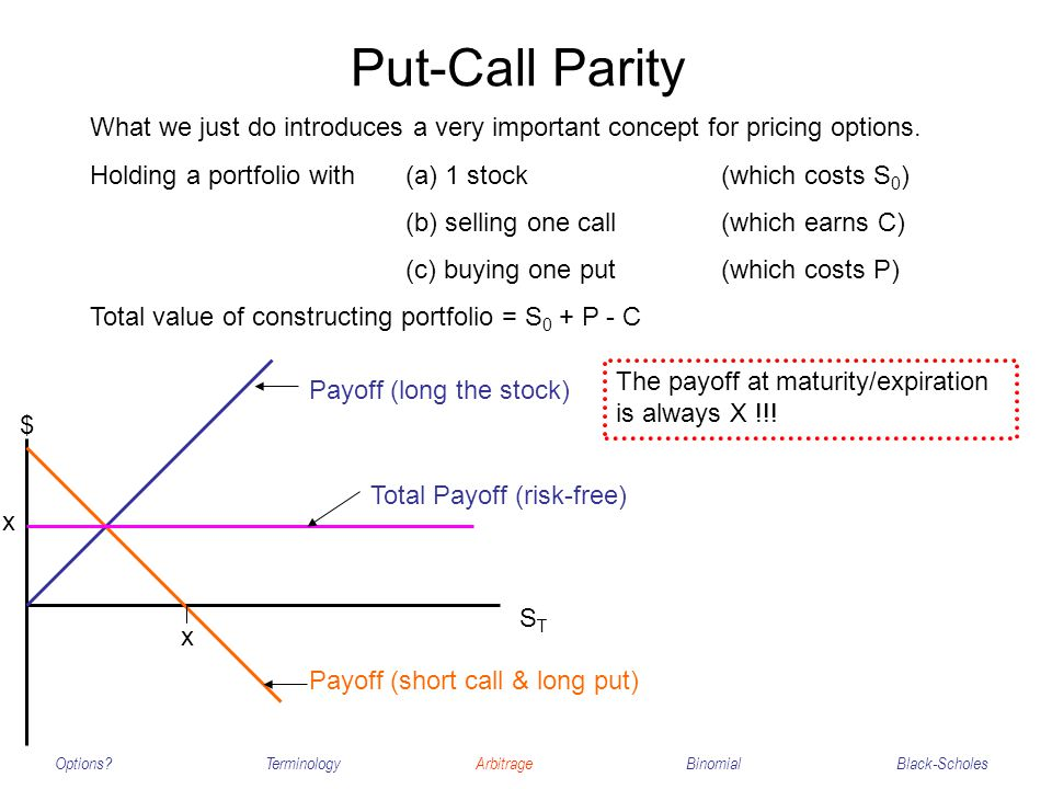 Put-Call Parity Options?TerminologyArbitrageBinomialBlack-Scholes What we just do introduces a very important concept for pricing options.