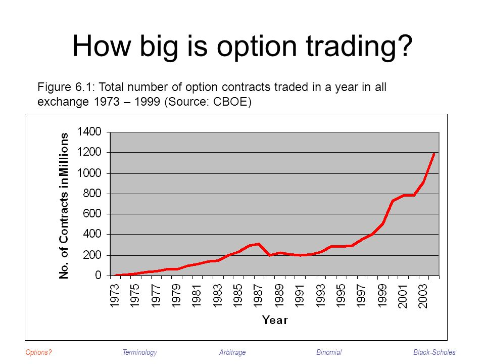 How big is option trading? Options?TerminologyArbitrageBinomialBlack-Scholes Figure 6.1: Total number of option contracts traded in a year in all exch