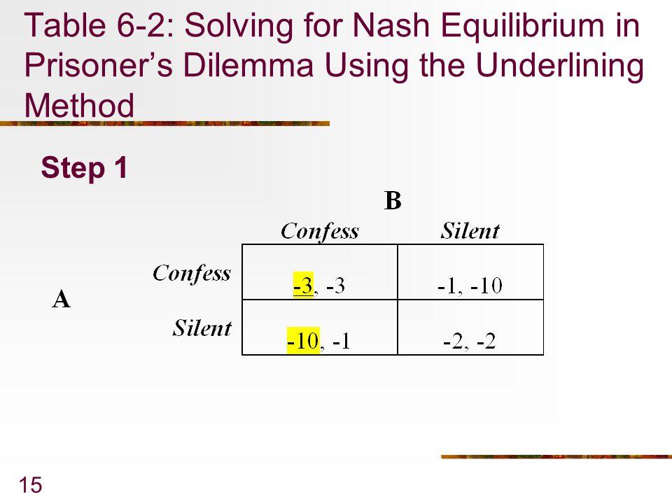 15 Table 6-2: Solving for Nash Equilibrium in Prisoner's Dilemma Using the Underlining Method Step 1