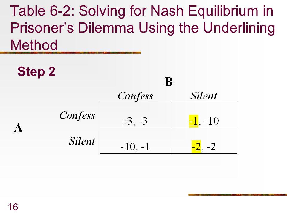 16 Table 6-2: Solving for Nash Equilibrium in Prisoner's Dilemma Using the Underlining Method Step 2