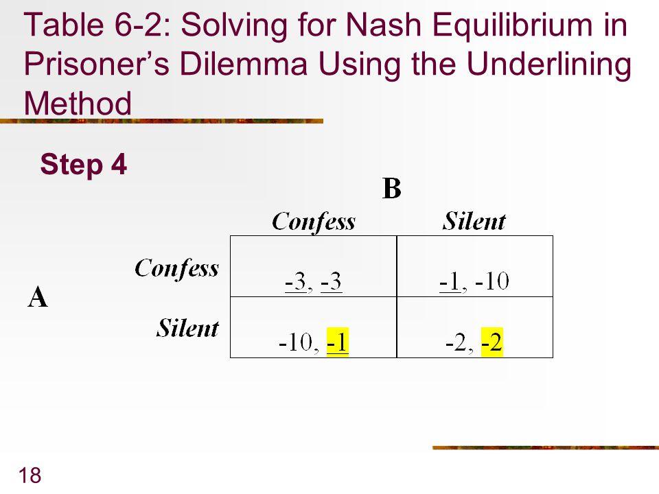 18 Table 6-2: Solving for Nash Equilibrium in Prisoner's Dilemma Using the Underlining Method Step 4
