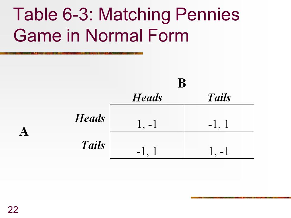 22 Table 6-3: Matching Pennies Game in Normal Form