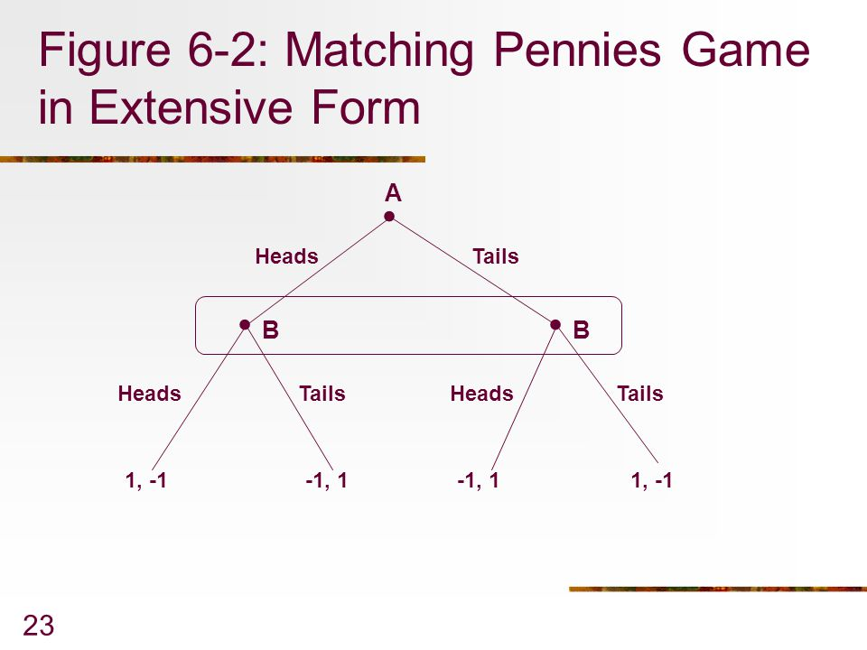 23 Figure 6-2: Matching Pennies Game in Extensive Form... Heads Tails 1, -1-1, 1 1, -1 A BB