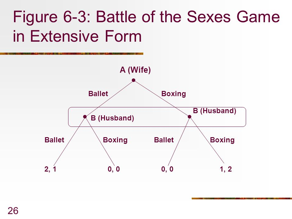 26 Figure 6-3: Battle of the Sexes Game in Extensive Form...