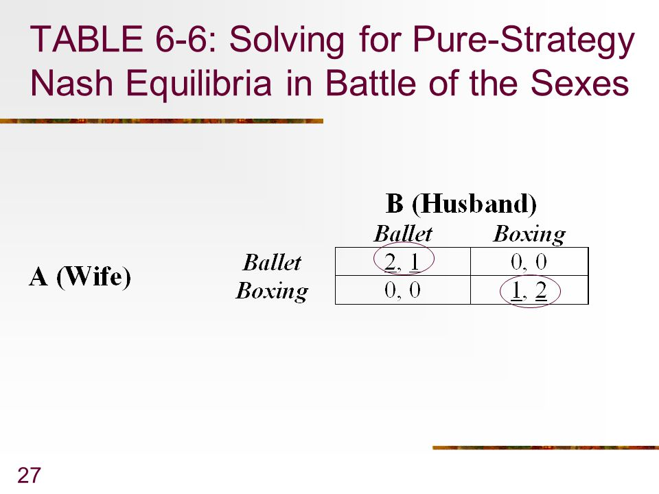 27 TABLE 6-6: Solving for Pure-Strategy Nash Equilibria in Battle of the Sexes