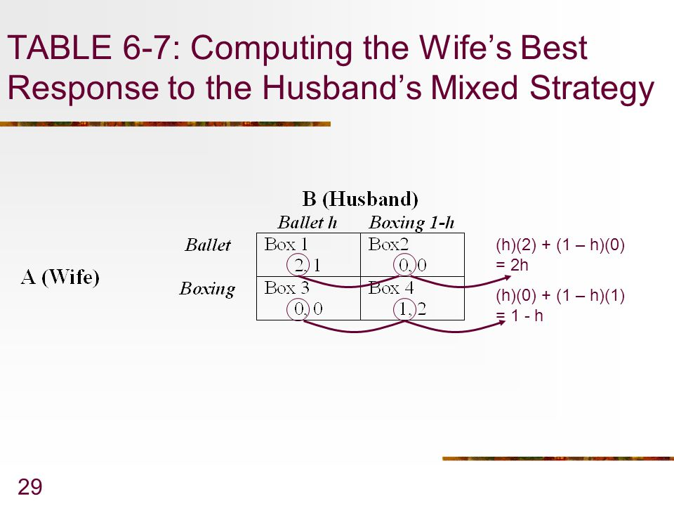 29 TABLE 6-7: Computing the Wife's Best Response to the Husband's Mixed Strategy (h)(2) + (1 – h)(0) = 2h (h)(0) + (1 – h)(1) = 1 - h