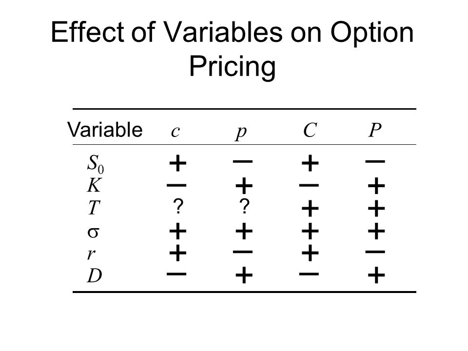 Effect of Variables on Option Pricing cpCP Variable S0S0 K T  r D ++ – + ?.