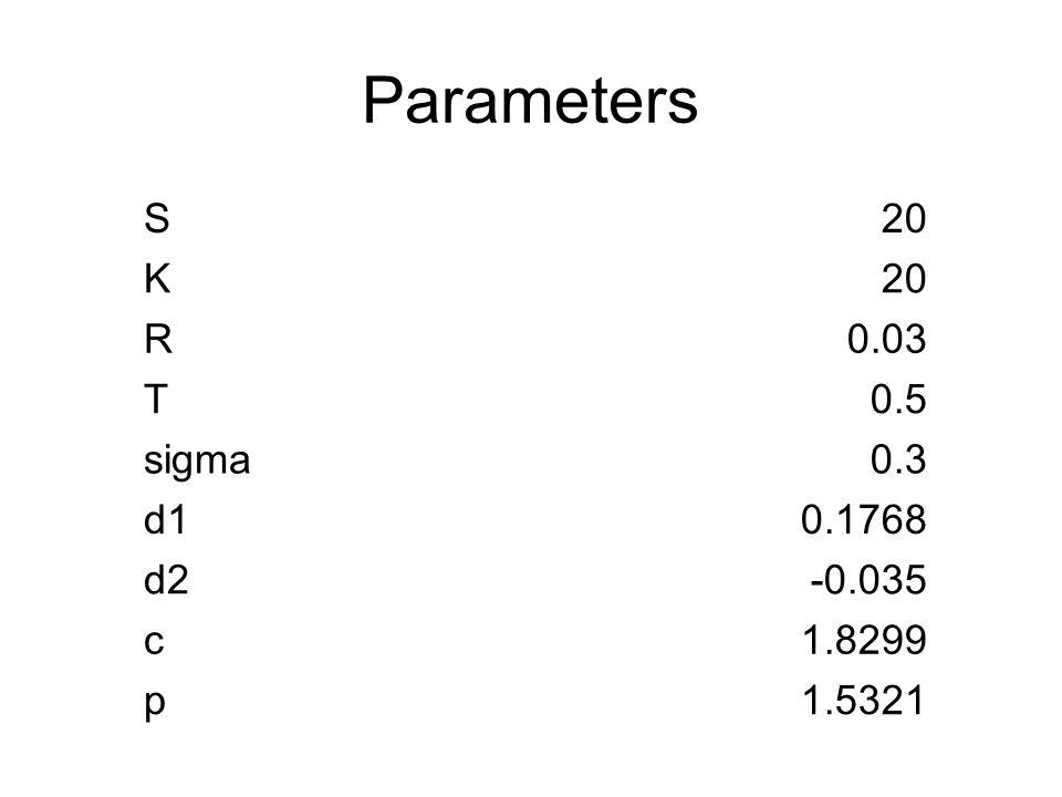 Parameters S20 K R0.03 T0.5 sigma0.3 d10.1768 d2-0.035 c1.8299 p1.5321
