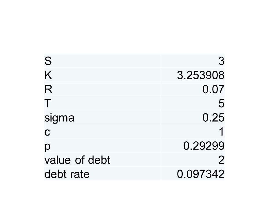S3 K3.253908 R0.07 T5 sigma0.25 c1 p0.29299 value of debt2 debt rate0.097342