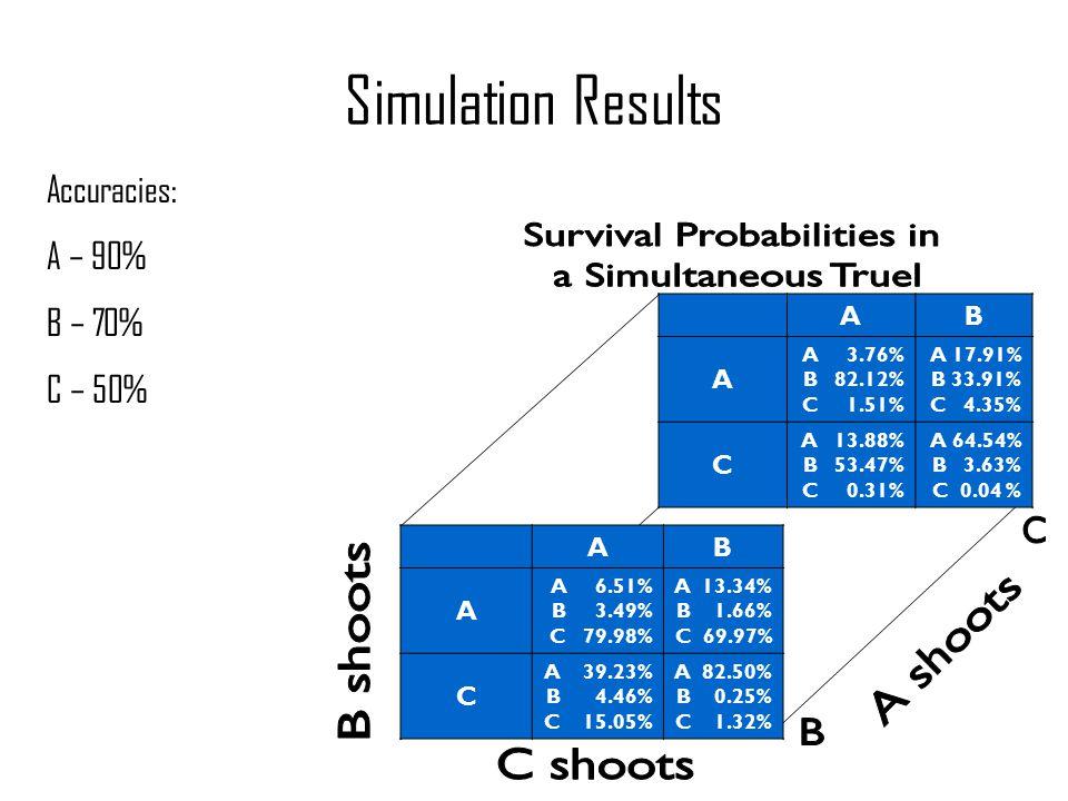 Simulation Results Accuracies: A – 90% B – 70% C – 50% AB A A 6.51% B 3.49% C 79.98% A 13.34% B 1.66% C 69.97% C A 39.23% B 4.46% C 15.05% A 82.50% B 0.25% C 1.32% AB A A 3.76% B 82.12% C 1.51% A 17.91% B 33.91% C 4.35% C A 13.88% B 53.47% C 0.31% A 64.54% B 3.63% C 0.04 %
