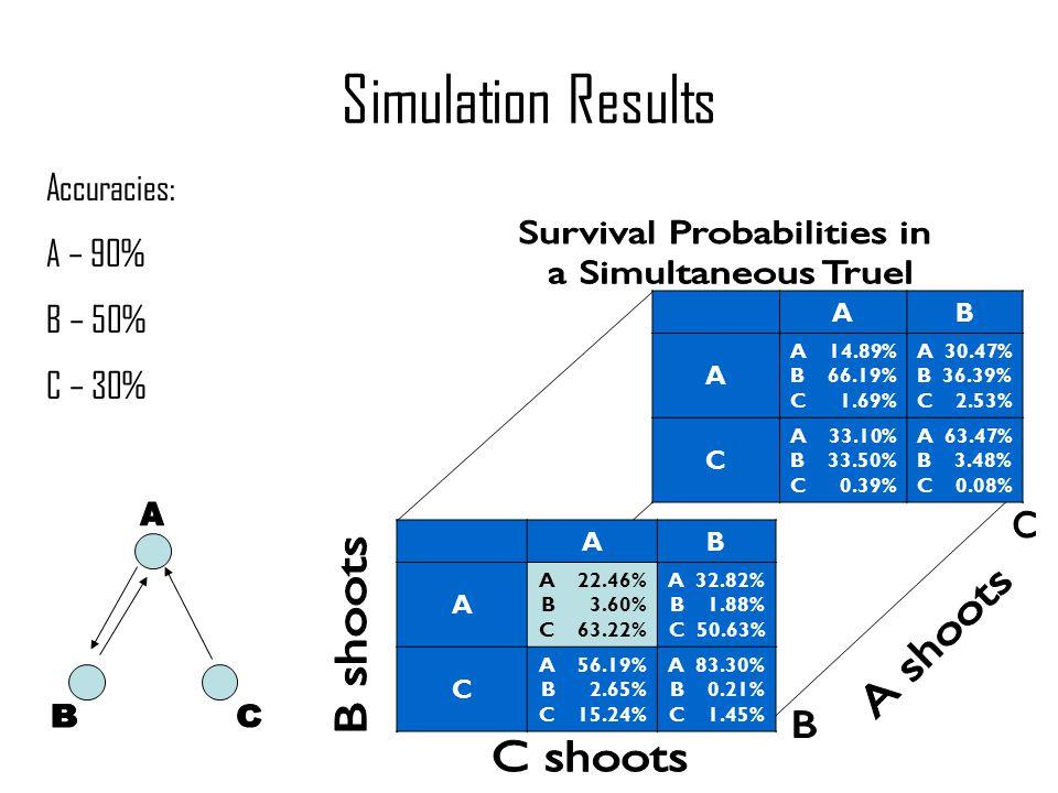 Accuracies: A – 90% B – 50% C – 30% Simulation Results AB A A 22.46% B 3.60% C 63.22% A 32.82% B 1.88% C 50.63% C A 56.19% B 2.65% C 15.24% A 83.30% B 0.21% C 1.45% AB A A 14.89% B 66.19% C 1.69% A 30.47% B 36.39% C 2.53% C A 33.10% B 33.50% C 0.39% A 63.47% B 3.48% C 0.08%