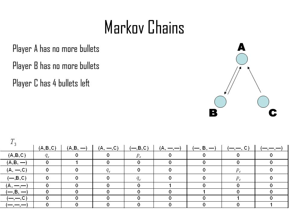 Markov Chains Player A has no more bullets Player B has no more bullets Player C has 4 bullets left