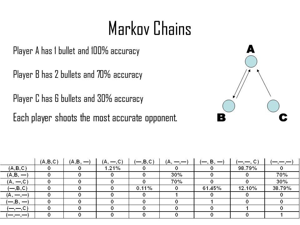 Markov Chains Player A has 1 bullet and 100% accuracy Player B has 2 bullets and 70% accuracy Player C has 6 bullets and 30% accuracy Each player shoots the most accurate opponent.