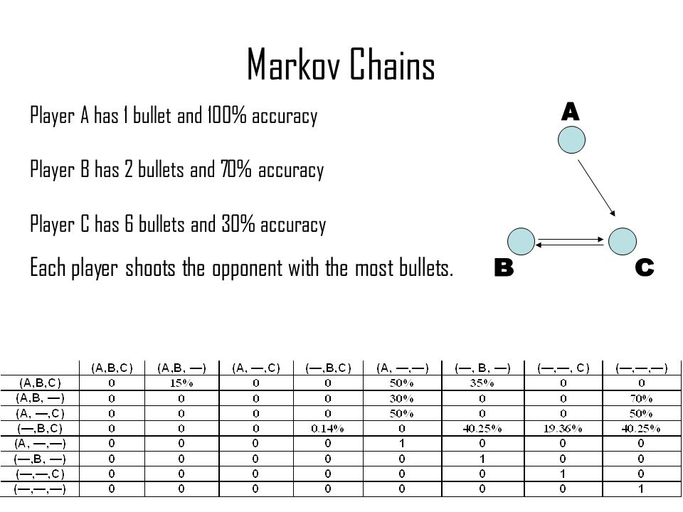 Markov Chains Player A has 1 bullet and 100% accuracy Player B has 2 bullets and 70% accuracy Player C has 6 bullets and 30% accuracy Each player shoots the opponent with the most bullets.