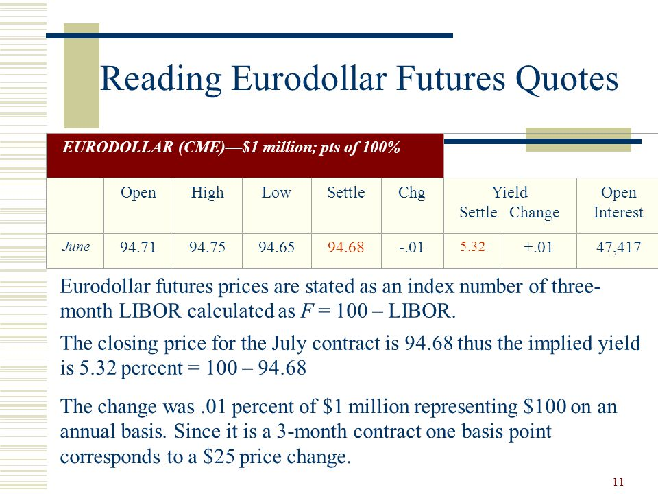 11 Reading Eurodollar Futures Quotes EURODOLLAR (CME)—$1 million; pts of 100% OpenHighLowSettleChgYield Settle Change Open Interest June 94.7194.7594.6594.68-.01 5.32 +.0147,417 Eurodollar futures prices are stated as an index number of three- month LIBOR calculated as F = 100 – LIBOR.