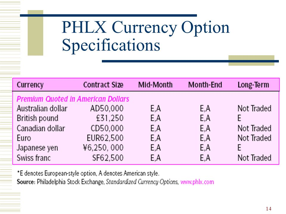 14 PHLX Currency Option Specifications