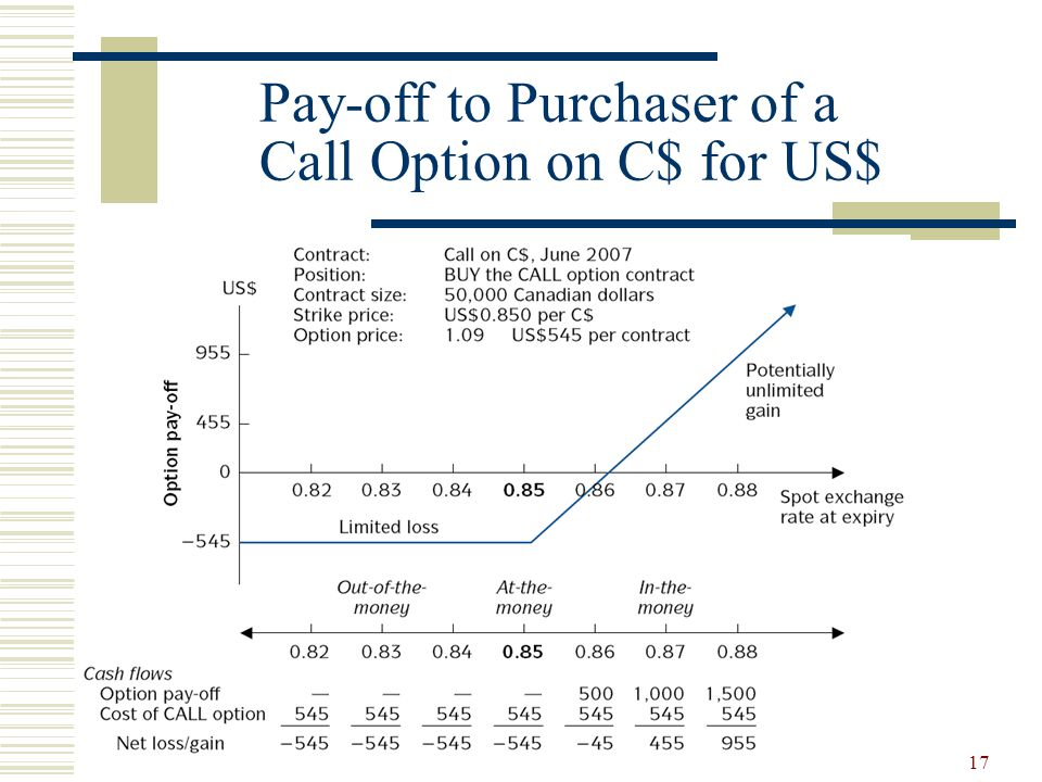 17 Pay-off to Purchaser of a Call Option on C$ for US$