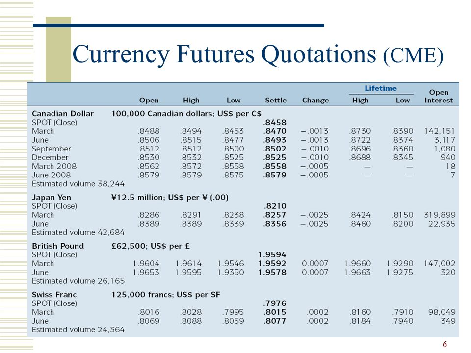 6 Currency Futures Quotations (CME)