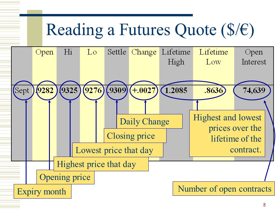 8 Reading a Futures Quote ($/€) Expiry month Opening price Highest price that day Highest and lowest prices over the lifetime of the contract.