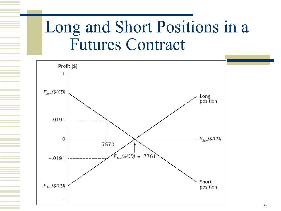 9 Long and Short Positions in a Futures Contract