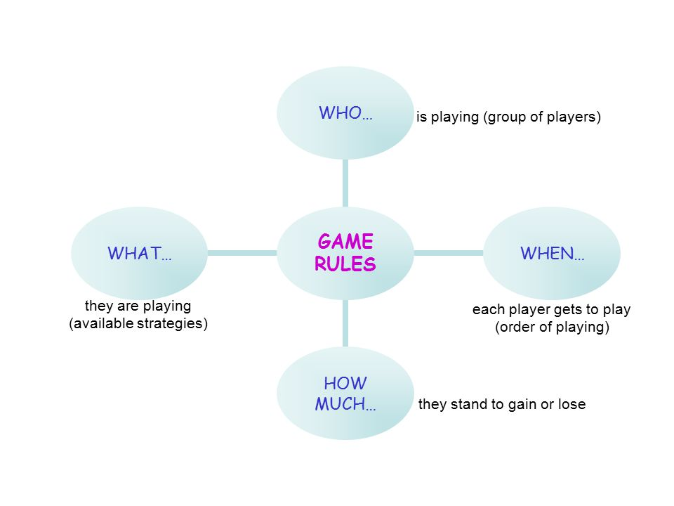 GAME RULES WHO…WHEN… HOW MUCH… WHAT… is playing (group of players) they are playing (available strategies) each player gets to play (order of playing) they stand to gain or lose