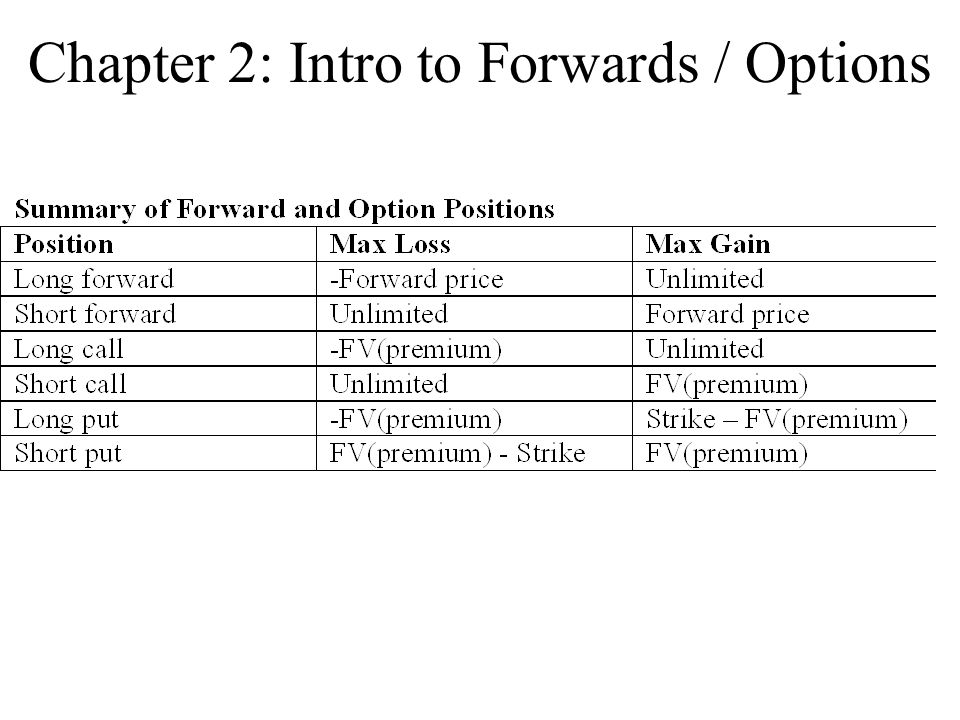 Chapter 2: Intro to Forwards / Options