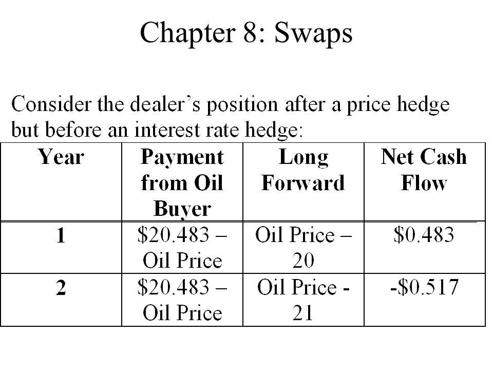 Chapter 8: Swaps