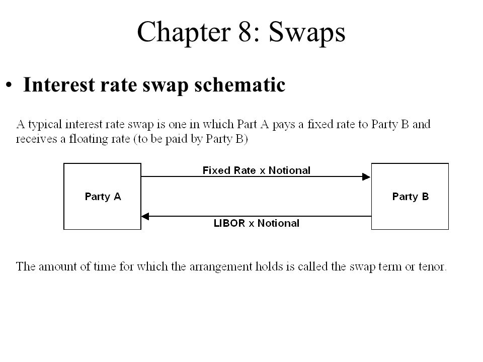Chapter 8: Swaps Interest rate swap schematic