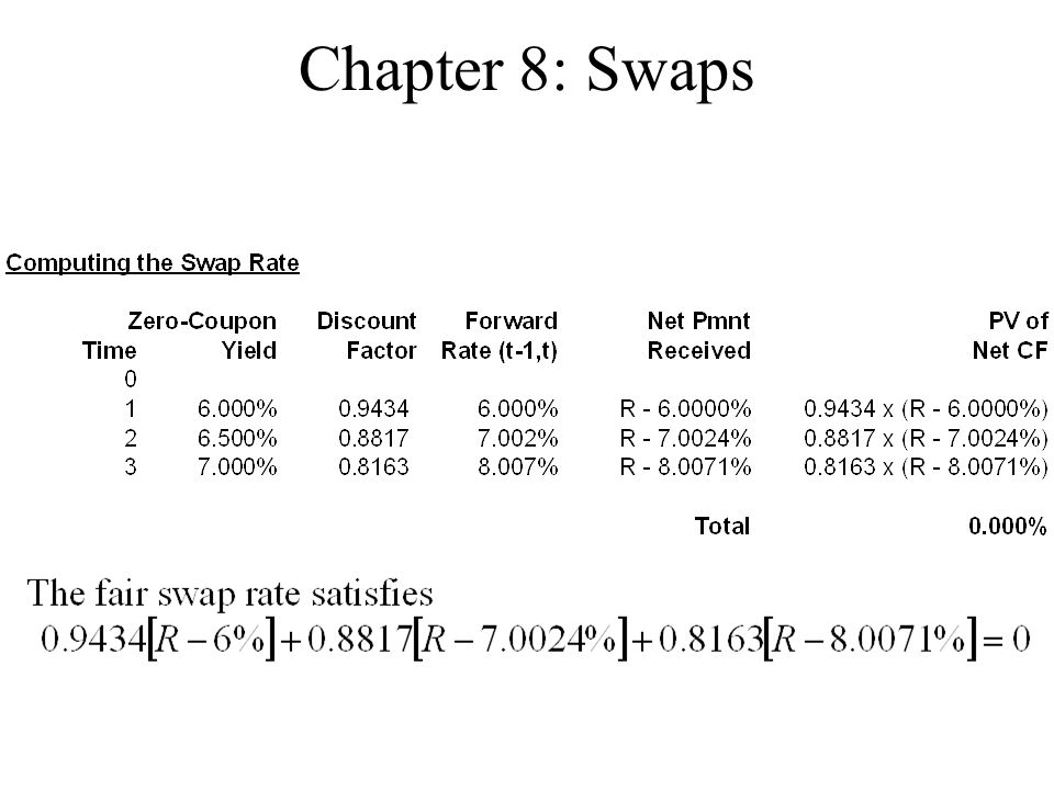 Chapter 8: Swaps