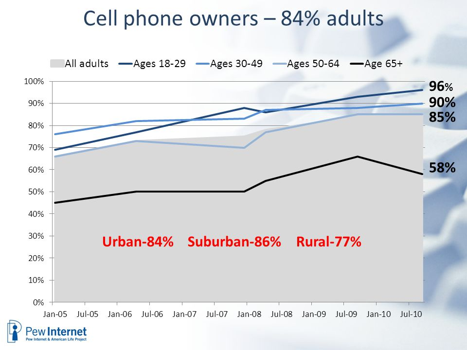 Cell phone owners – 84% adults 96 % 90% 85% 58% Urban-84% Suburban-86% Rural-77%